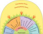 leadership_diagram